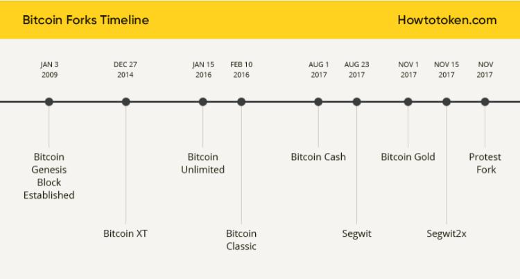 分叉币将会是2018年新潮流?今年至少诞生50种比特币分叉币