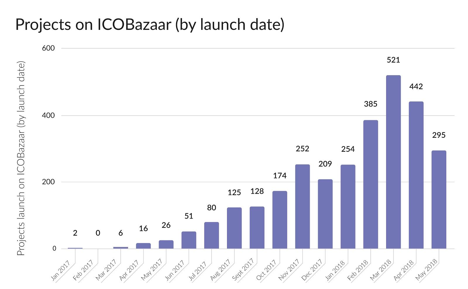 从一个月筹集29亿美元到数百个项目死亡:ICO市场所经历的过山车式发展