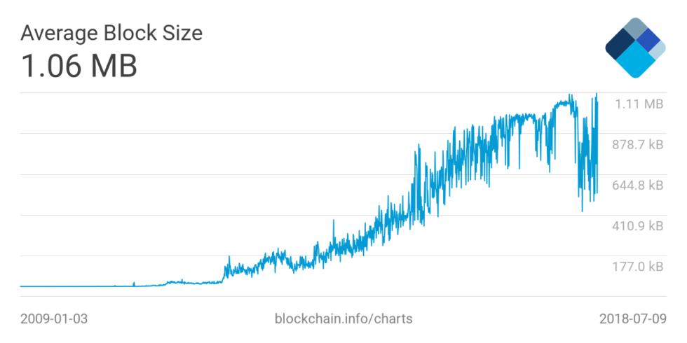 """比特币1MB区块限制已""""名存实亡"""",Segwit之后新区块已普遍大于1MB"""